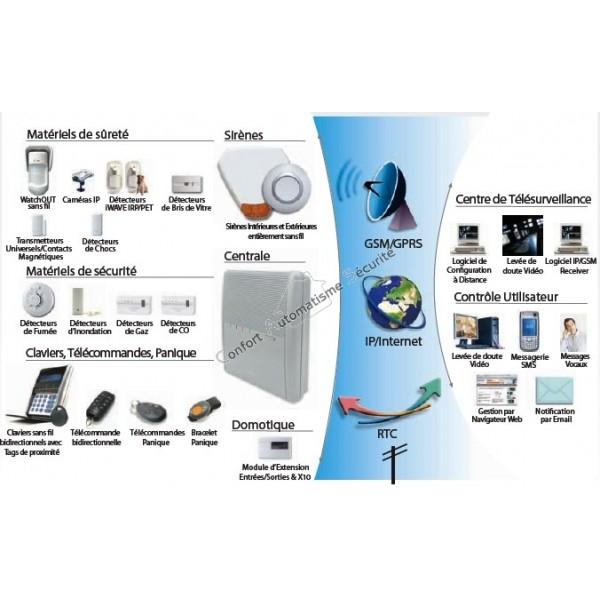 alarme sans fil nfa2p risco agility 3 1 pir cam ip et gsm gprs. Black Bedroom Furniture Sets. Home Design Ideas